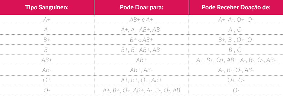Tabela sobre tipos sanguineos